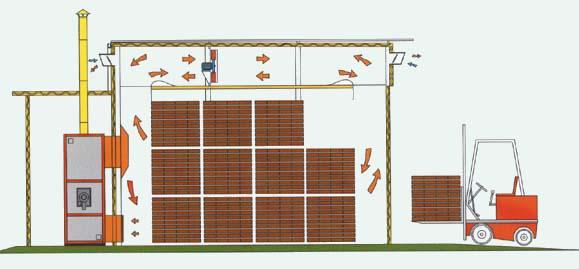 Схема работы сушильной камеры